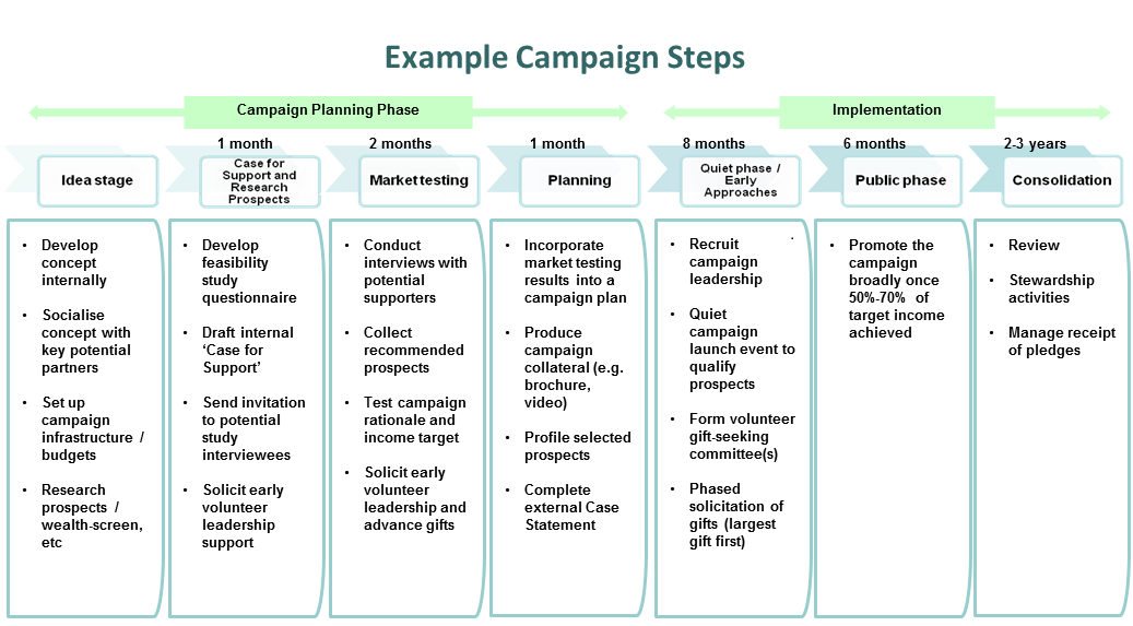 Our services for Campaign literature templates